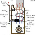 high efficiency furnace - Barrie Home Inspector